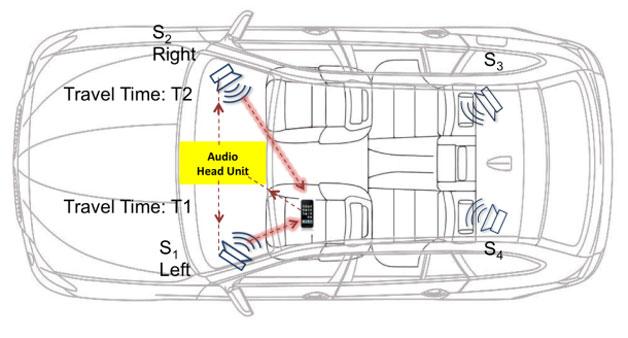 研究人员设法让驾驶员的手机自动关闭