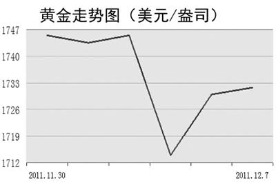 12月7日,国际现货金价走势较为平稳,反映出在欧洲两个重要会议召开前夕,市场弥漫着既期待又谨慎的观望情绪。