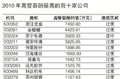 中石油加油卡_中石油 人均12万