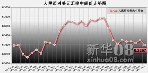 11月份以来人民币对美元汇率中间价走势图 新华08网 陈周阳 制图