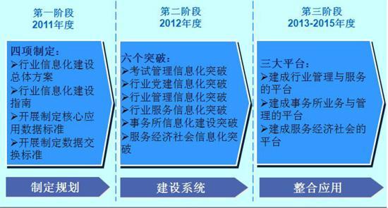 (一)制定规划(2011年)