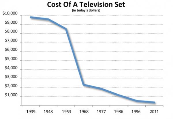 一台电视在十年之内的售价趋势(TechWeb配图)