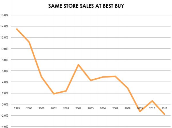 百思买某店铺过去十年营销增长情况(TechWeb配图)