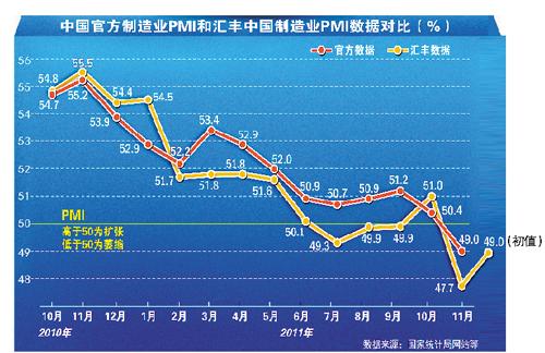 上月FDI出现28个月来首次同比下滑分析忧虑部分境外投资撤回海外