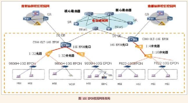 南京财经大学仙林校区项目,OLT采用中兴通讯ZXA10 C300,ONU采用目前FE端口密度最高的ZXA10 9806H设备,该设备可以提供64端口FE,分光器采用1:32分光,单PON口实现2048用户的覆盖。   南京财经大学仙林校区项目实现了高速上网、VoIP、IPTV多业务承载,而且实现了校园内网业务和Internet公共网的业务分离,南京电信在这个网络的基础上可以较快地实现WLAN网络的建设,从而实现对手机数据业务的分流。实现了电信固网、无线全业务的迅速部署,抢占了校园网竞争的先机。   带