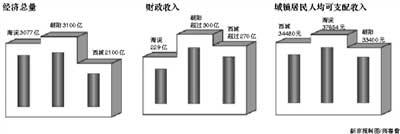 北京各区县gdp排名_2020北京市各区GDP排行-数据可视化