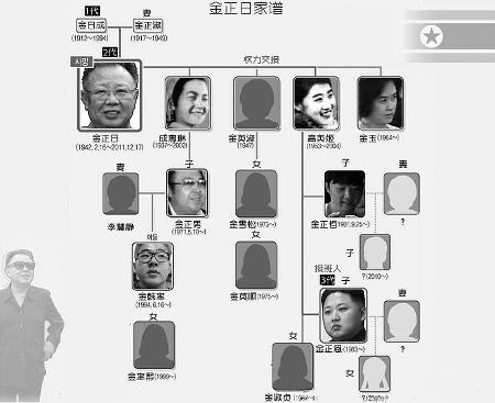 金正日的别样人生(组图)