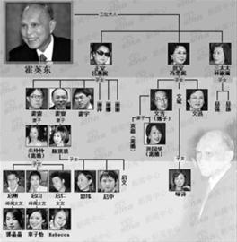霍英东家族爆争产案(图)