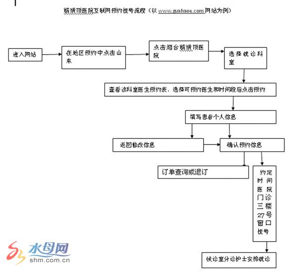 毓璜顶医院网上预约挂号流程