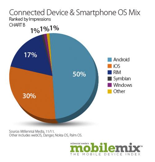 势头强劲的Android开始出现负增长 iOS或将迎头赶上?