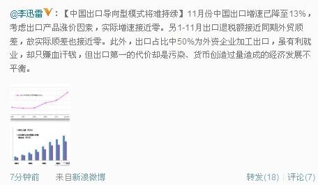 上海市人大代表李迅雷12月21日在微博称,中国出口导向型模式将难持续。