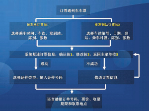 沈阳铁路局订票电话_春运火车票购票方式大变革(组图)-搜狐滚动