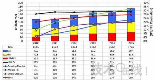 分模式的TFT液晶面板市场(按面积计算)和IPS/FFS普及率