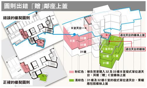 房产商摆乌龙 7000万豪宅平面图出错多送屋顶图片