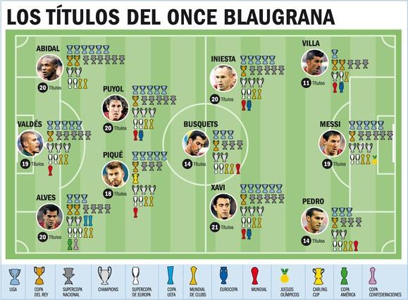图例:从左到右奖杯名称依次为联赛、西班牙国王杯/足协杯、国内超级杯、欧冠联赛、欧洲超级杯、欧洲联盟杯、世俱杯、欧洲杯、世界杯、奥运会、英格兰联赛杯、美洲杯、联合会杯