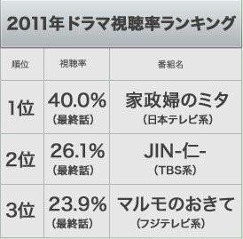 2020日剧收视率排行榜_日剧一周综述 最后的警官 创最差成绩