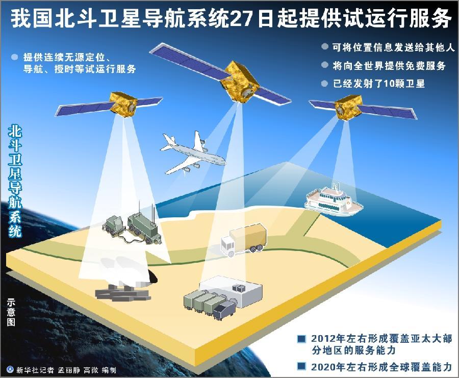 北斗导航卫星将有望兼容GPS 精度将达10米