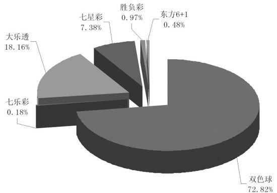 万以上头奖占比统计图 制图:王彩立-2011出500万以上头奖1652注