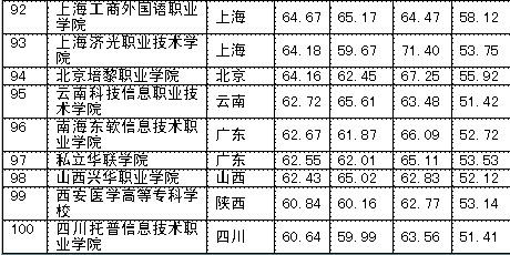 2012中国民办大学排行榜 北京城市学院居榜首