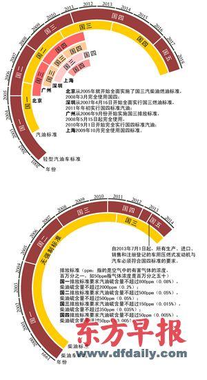 中国车辆排放标准和汽、柴油标准实施时间表。资料来源:环保部、息旺能源、卓创资讯 刘建平 制图