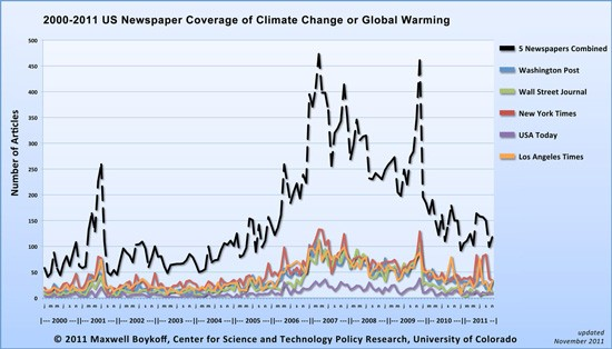 全球资讯_2011年,全球新闻报纸和广电媒体对气候变化的报道进一步减少.