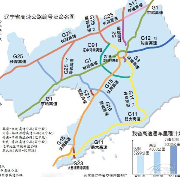 """沈大,沈四,沈山,沈丹,沈吉,沈彰,沈康7条高速公路俨然成为辽宁省""""3"""