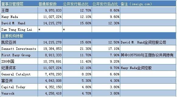 王微套現后,土豆網股價一路狂跌,從原先的發行價29美元,一路跌到個位數。