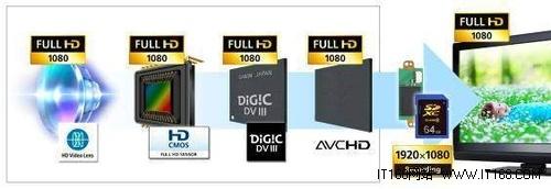 高画质影像录制系统