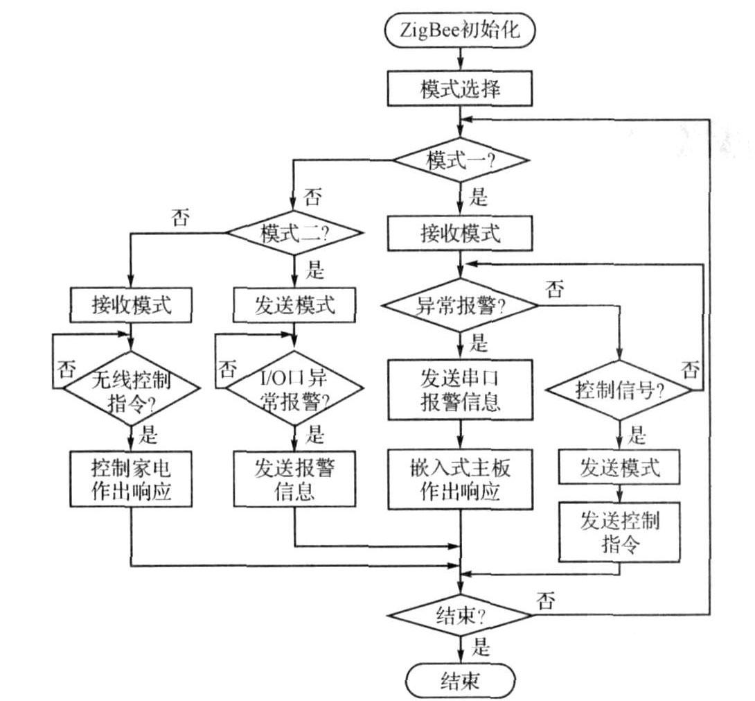 无线通信模块的软件流程图片
