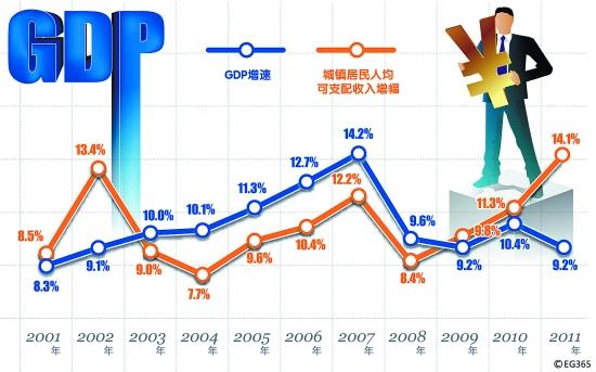 gdp和工资_聊城事业单位综公告发布,招聘1102人,持续更新中