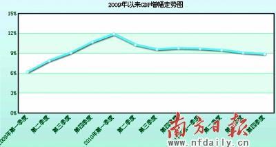 去年gdp_GDP增速6.9 创25年新低,2016年中国经济会好吗