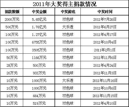 2011年详细捐款情况