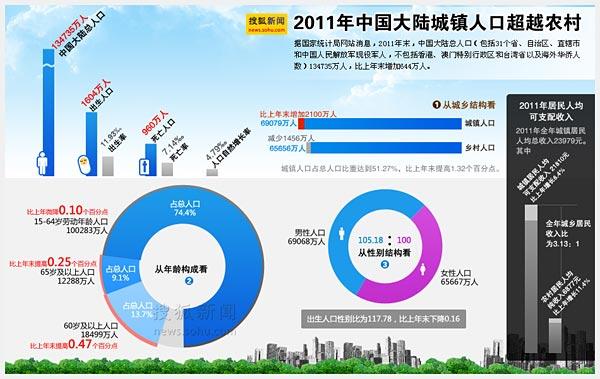 中国人口老龄化_2010年中国劳动人口