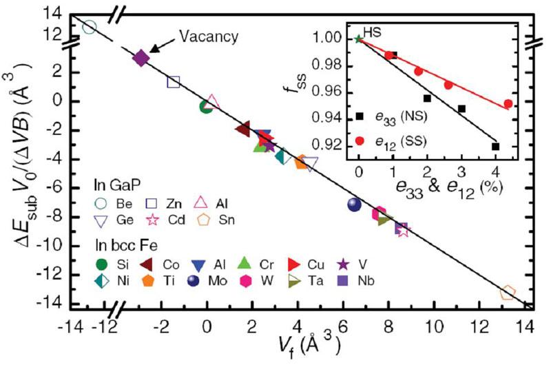 心立方铁中合金原子的替代