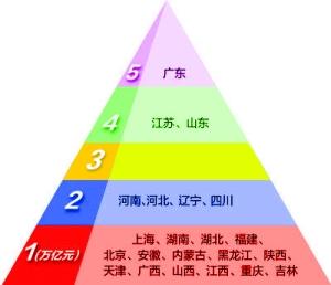 gdp超_中国各省GDP总量排行榜,9省GDP超三万亿,看看有没有你的家乡