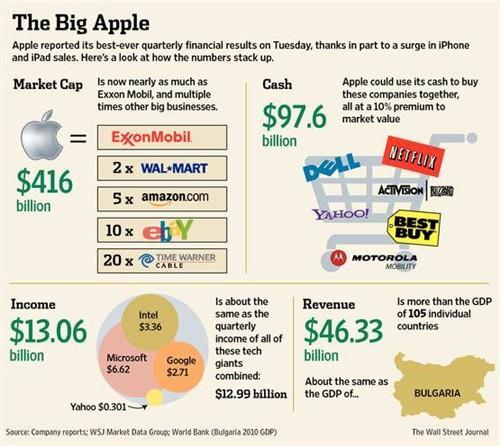 6亿美元利润相当于谷歌,微软,雅虎与英特尔等巨头的季度利润和;苹果