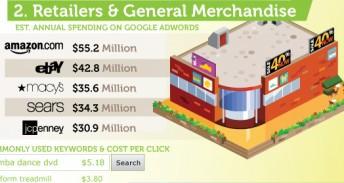 电脑/消费电子设备商中,惠普以3330万美元广告费排名第一,随后为戴尔、百思买、苹果和微软。(陈果)