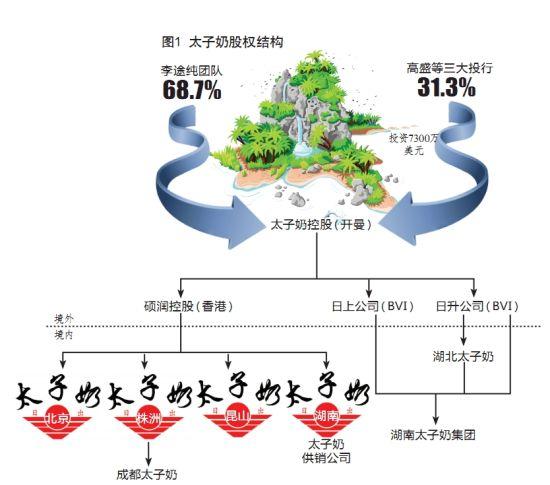 太子奶股权结构。