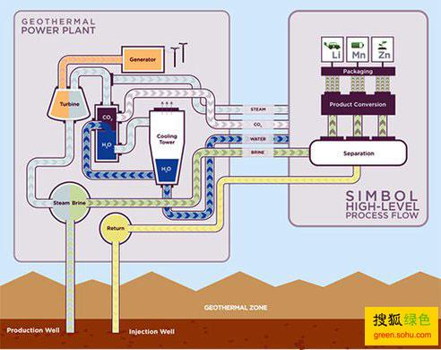 地热电厂中提取锂资源