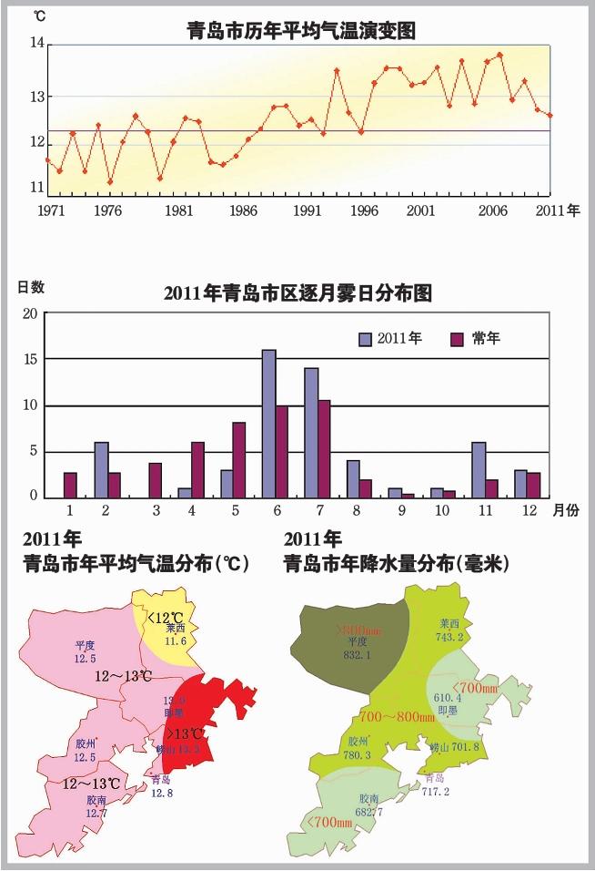 青岛去年雾霾酸雨浮尘天气大幅增加(图)
