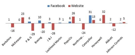 图1:2009-2010年独立访问量变化情况