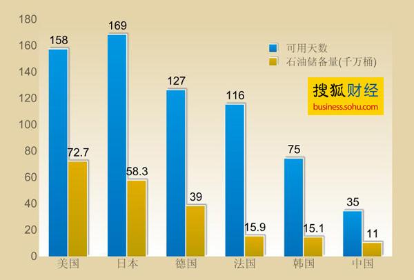 各国石油储量(千万桶)以及使用天数一览(搜狐财经制图)