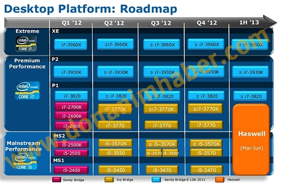 Intel Haswell上市时间首曝