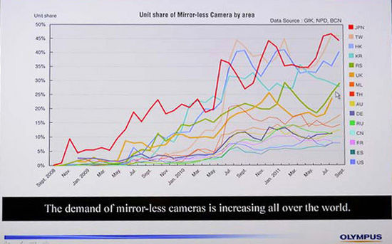 世界市场对微单相机的需求 图片来源:43Rumors
