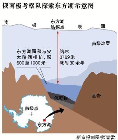 俄南极考察队探索东方湖示意图