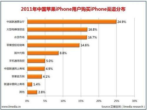 苹果效应:后进运营商借力iPhone 4S价值几何
