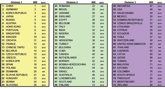 国际乒联官方截图 男团种子排名