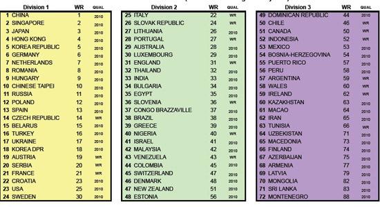 国际乒联官网截图 女团种子排名