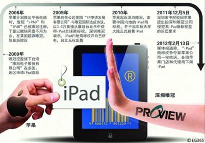 美国苹果与深圳唯冠IPAD商标案大事记