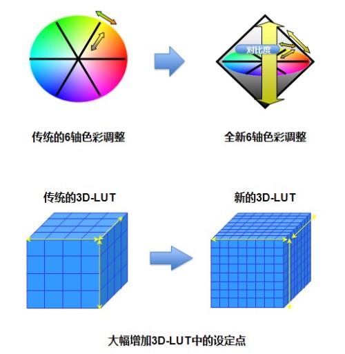 佳能发布固定安装型高分辨率LCOS投影机